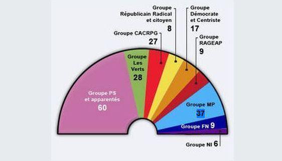 (c) CR : Composition de l'assemblée régionale d'Ile-de-France de 2004 à 2010