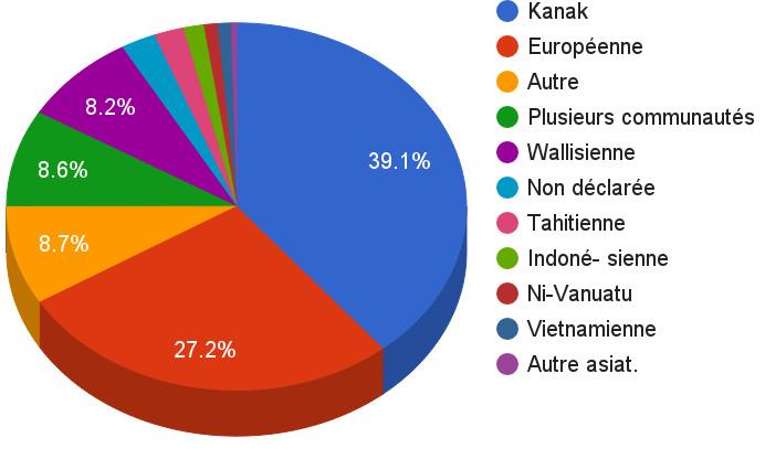 Répartition ethnique selon le recensement de 2014 en Nouvelle-Calédonie © Tprz CC BY-SA 4.0