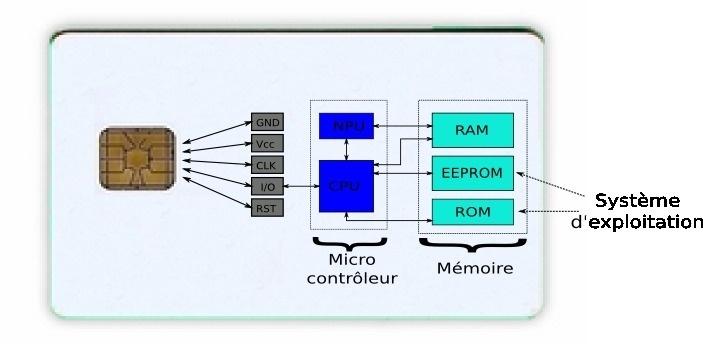 Principe de base d'une smartCard - Visuel : Lopes Victor sous licence creative commons.