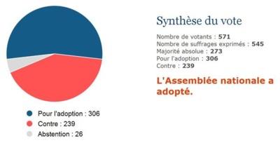 Analyse du scrutin - www.assemblee-nationale.fr