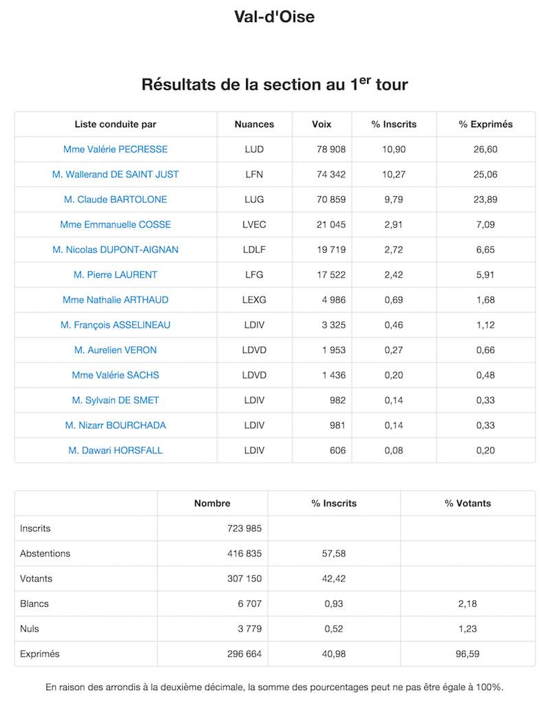 Régionales 2015 Résultats définitifs 1er tour dans le Val d'Oise © Ministère de l'Intérieur