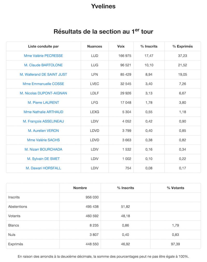 Régionales 2015 Résultats définitifs 1er tour dans les Yvelines © Ministère de l'Intérieur