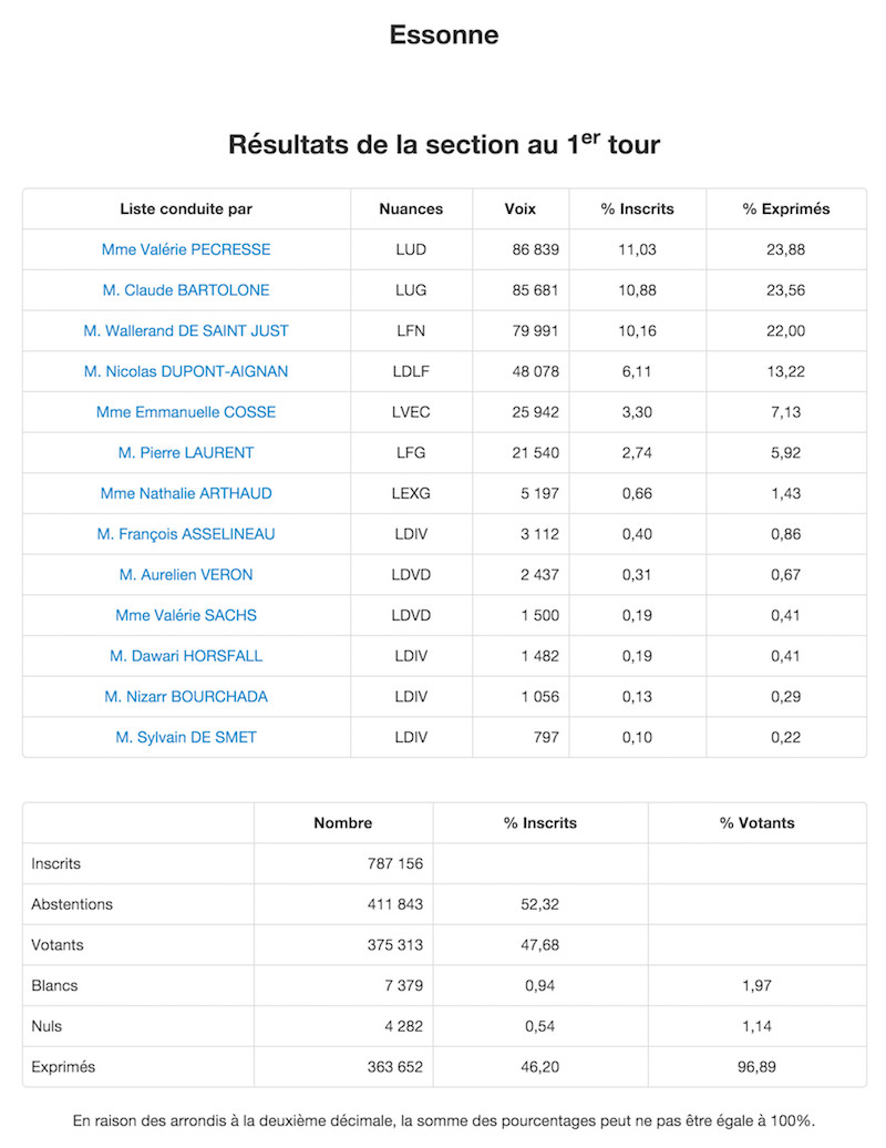 Régionales 2015 Résultats définitifs 1er tour dans l'Essonne © Ministère de l'Intérieur