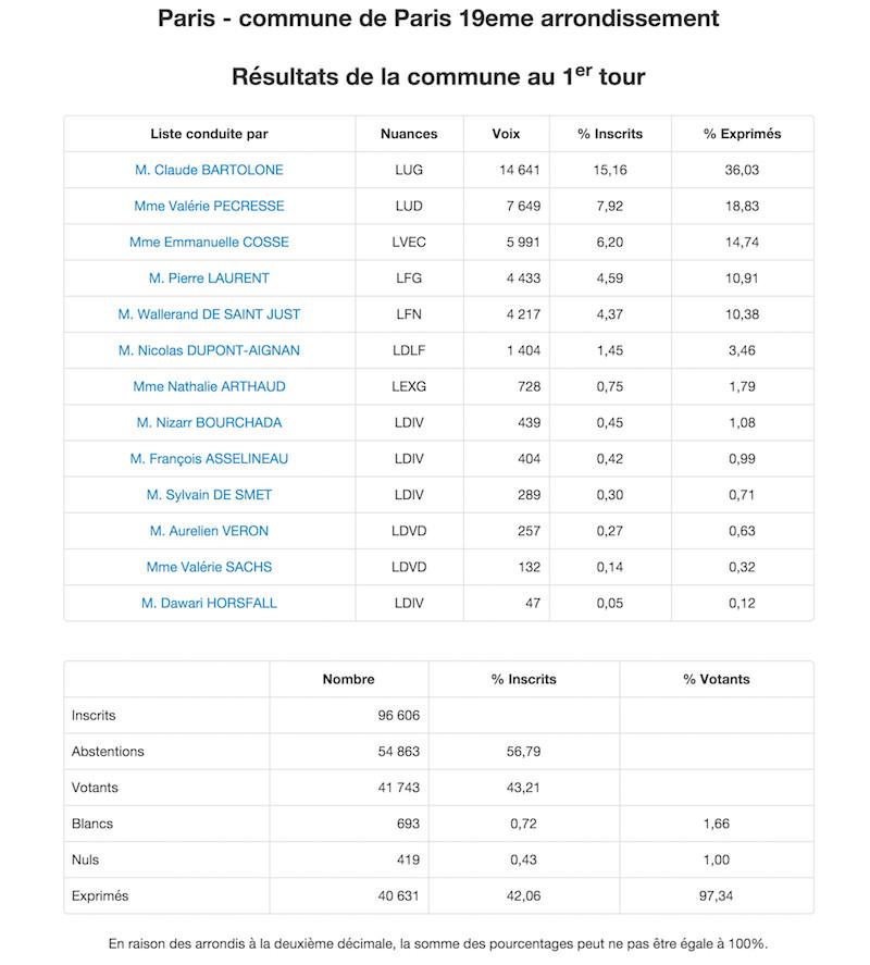 Régionales 2015 Résultats définitifs 1er tour dans le 19e arrondissement de Paris © Ministère de l'Intérieur