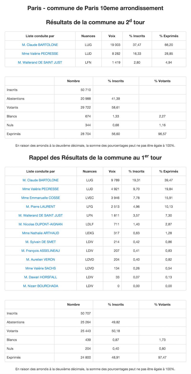 Régionales 2015 - 2nd et 1er tour dans le 10e arrondissement © Ministère de l'Intérieur