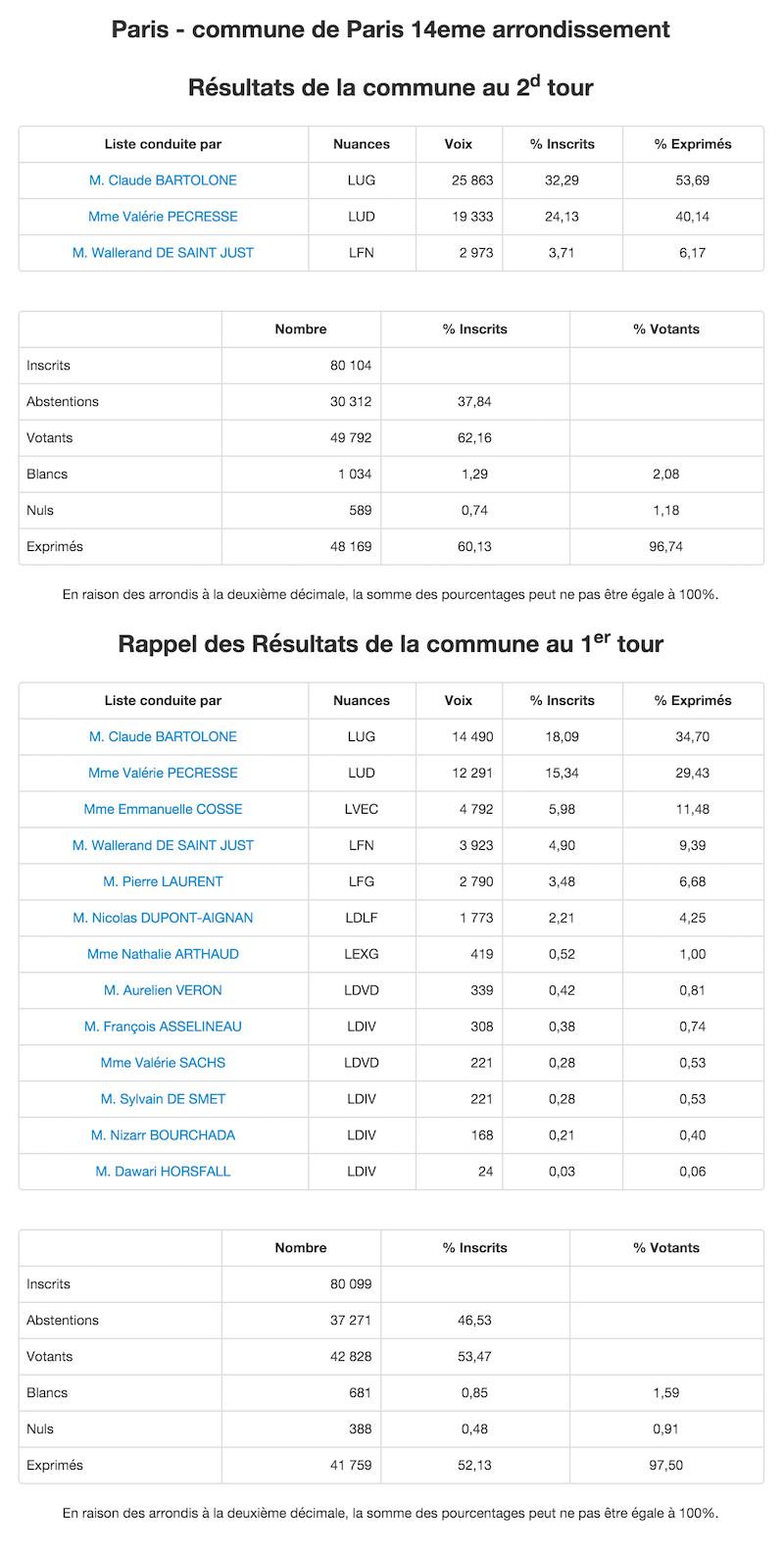 Régionales 2015 - 2nd et 1er tour dans le 14e arrondissement © Ministère de l'Intérieur