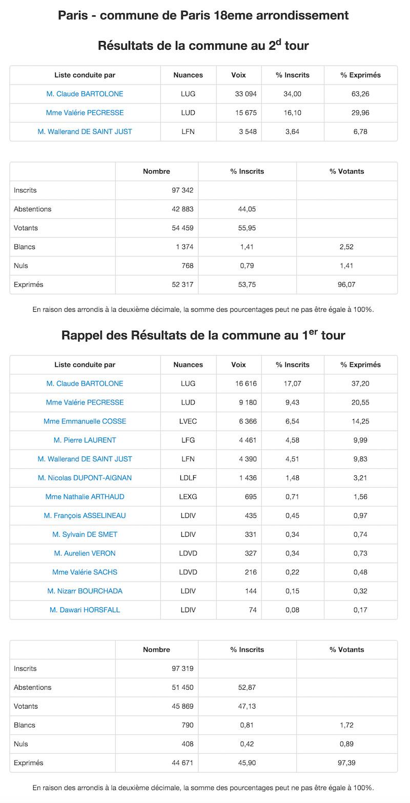 Régionales 2015 - 2nd et 1er tour dans le 18e arrondissement © Ministère de l'Intérieur