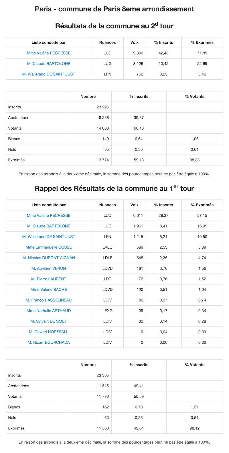 Régionales 2015 - 2nd et 1er tour dans le 8e arrondissement © Ministère de l'Intérieur