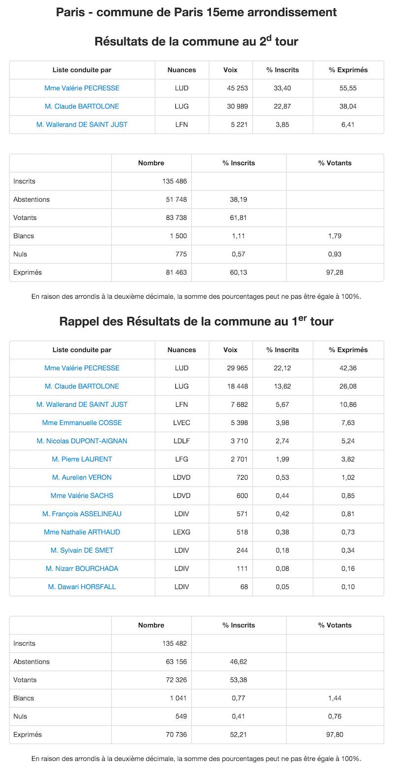 Régionales 2015 - 2nd et 1er tour dans le 15e arrondissement © Ministère de l'Intérieur