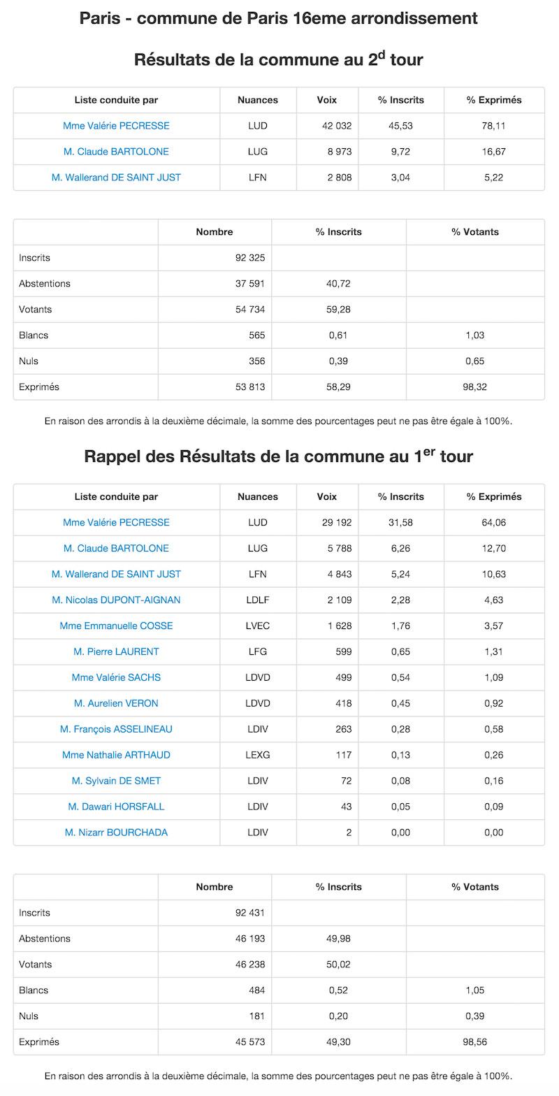 Régionales 2015 - 2nd et 1er tour dans le 16e arrondissement © Ministère de l'Intérieur