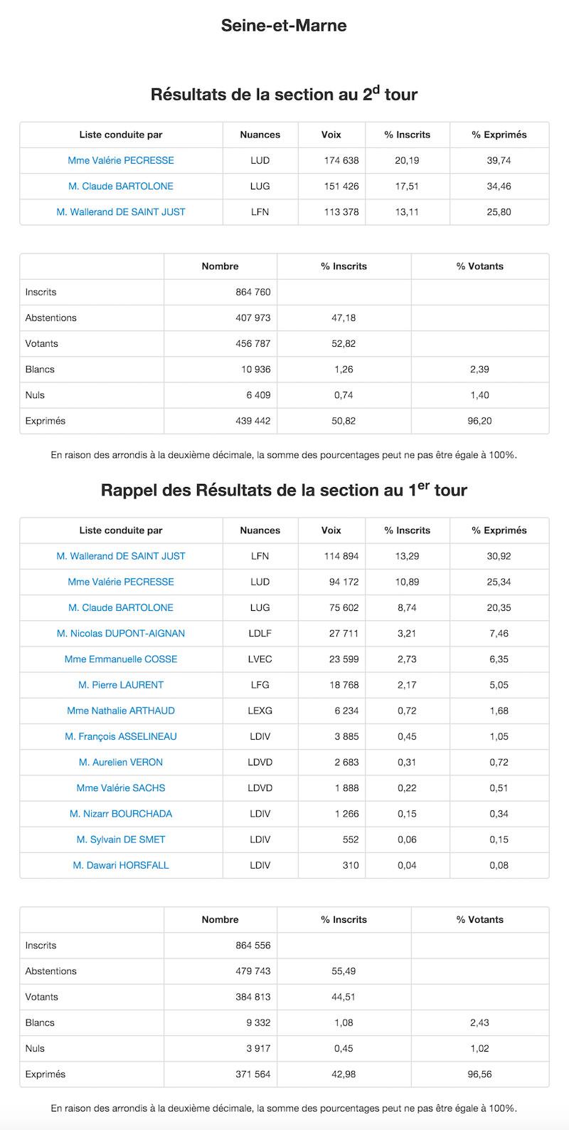 Régionales 2015 - 2nd et 1er tour dans la Seine et Marne © Ministère de l'Intérieur