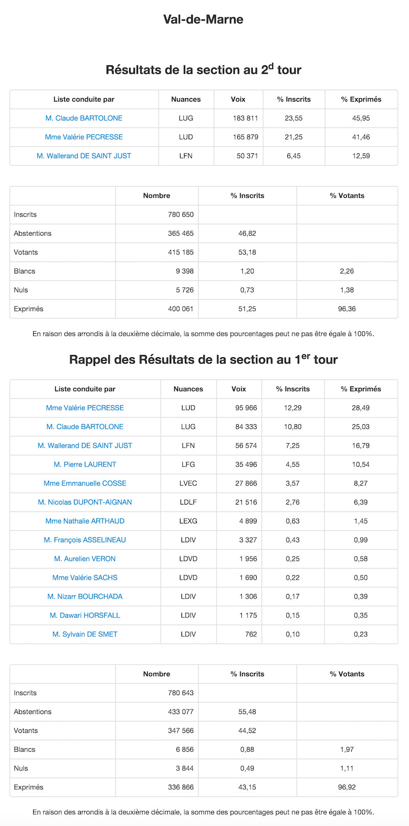 Régionales 2015 - 2nd et 1er tour dans le Val de Marne © Ministère de l'Intérieur