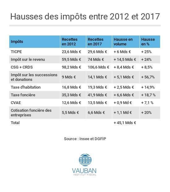 La hausse des impôts en France de 2012 à 2017 © INSEE et DGFIP