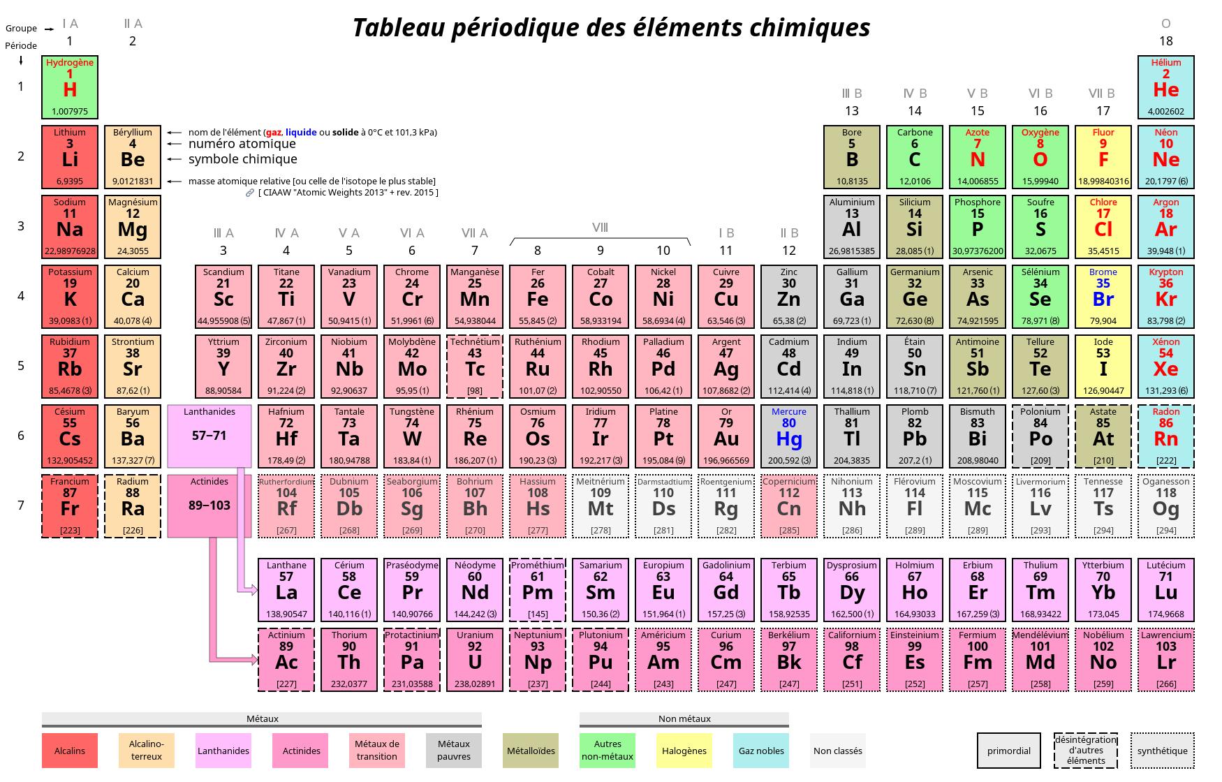 Tableau périodique des éléments © Scaler,Michka B CC-BY SA 3.0.