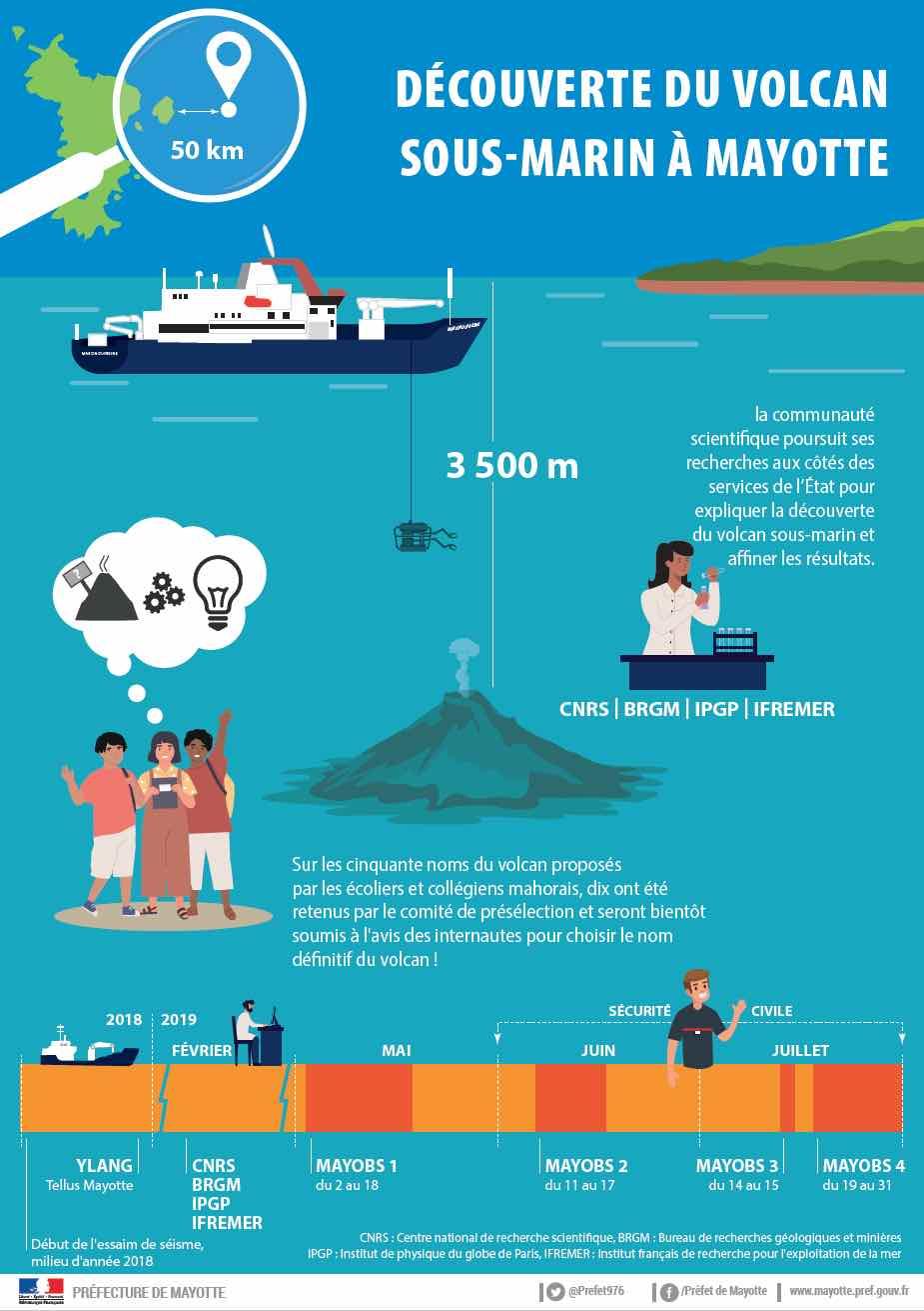 Affiche d'information sur la naissance d'un nouveau volcan à Mayotte © Préfecture de Mayotte.