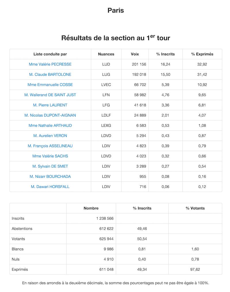 Régionales 2015 Résultats définitifs 1er tour à Paris © Ministère de l'Intérieur