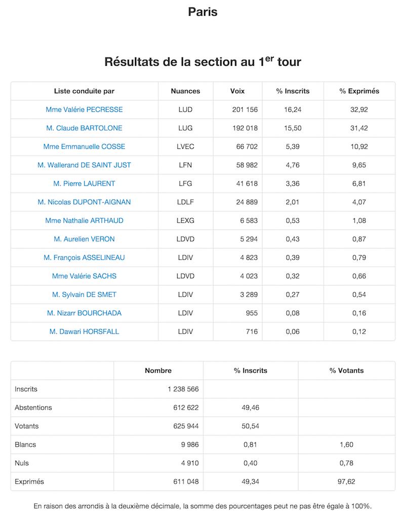 Régionales 2015 Résultats définitifs 1er tour dans le 1er arrondissement de Paris © Ministère de l'Intérieur