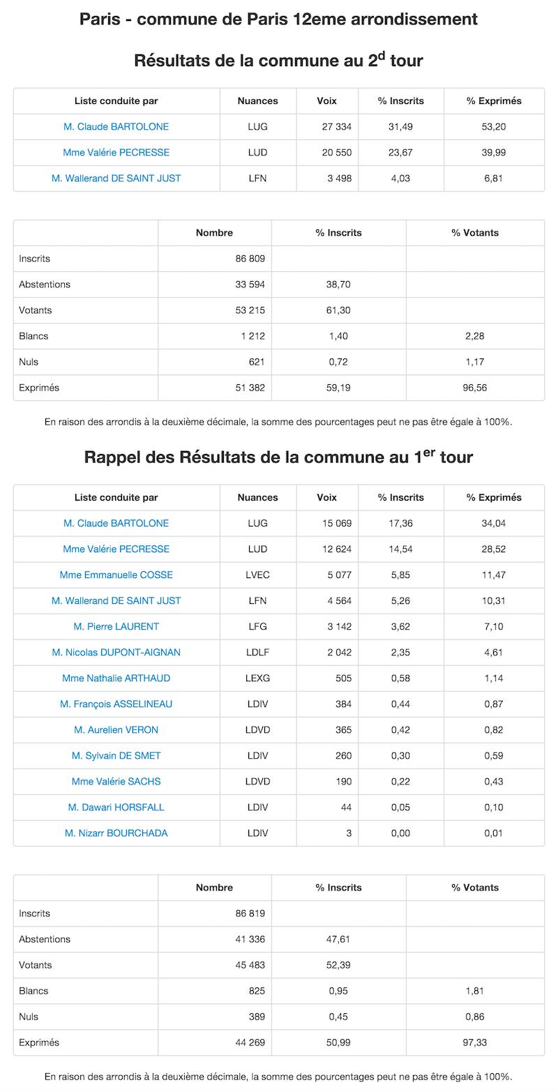 Régionales 2015 - 2nd et 1er tour dans le 12e arrondissement © Ministère de l'Intérieur