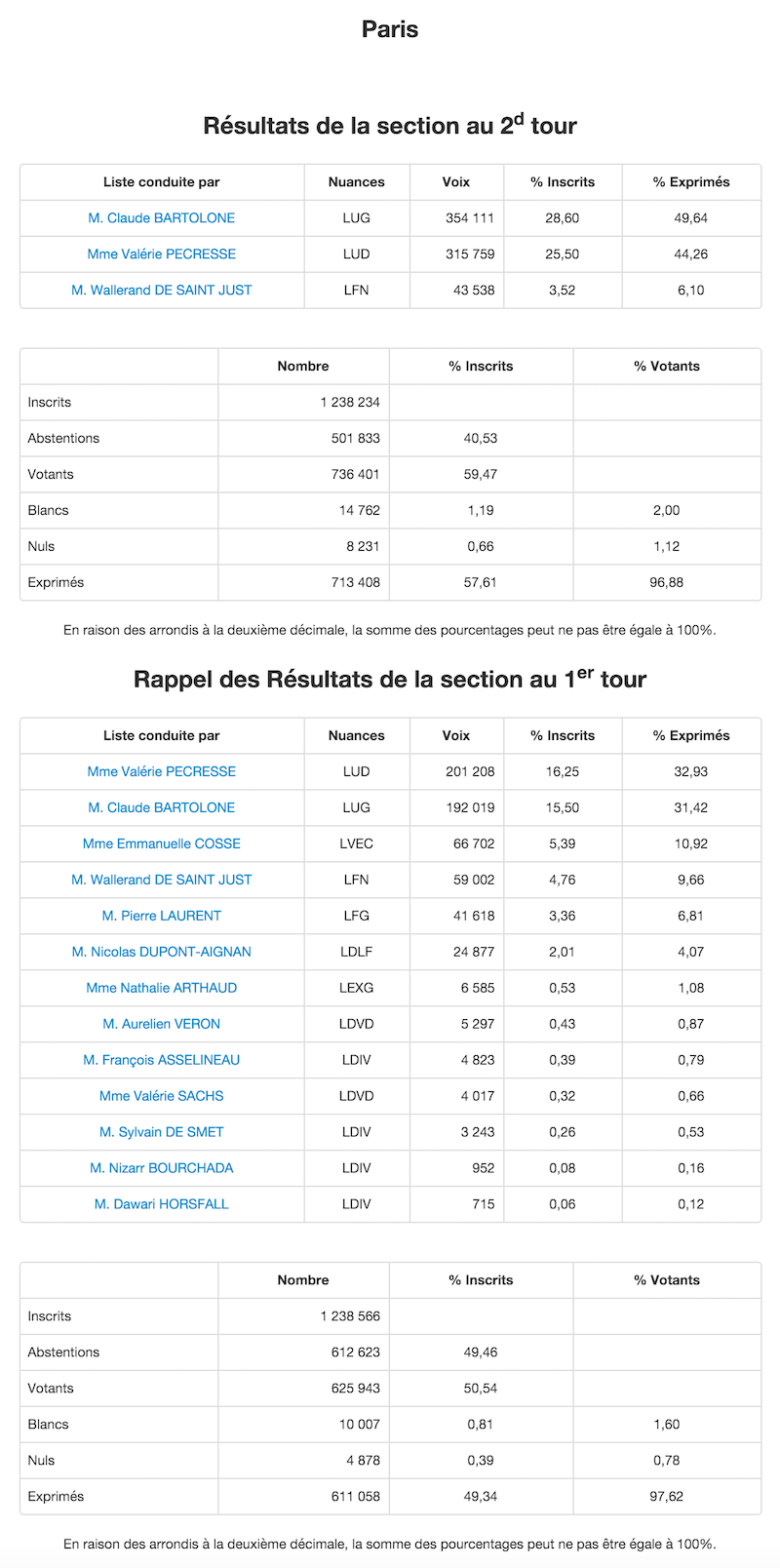 Régionales 2015 et 2010 dans le 14e arrondissement de Paris