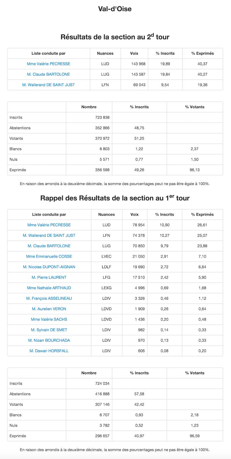 Régionales 2015 - 2nd et 1er tour dans le Val d'Oise © Ministère de l'Intérieur