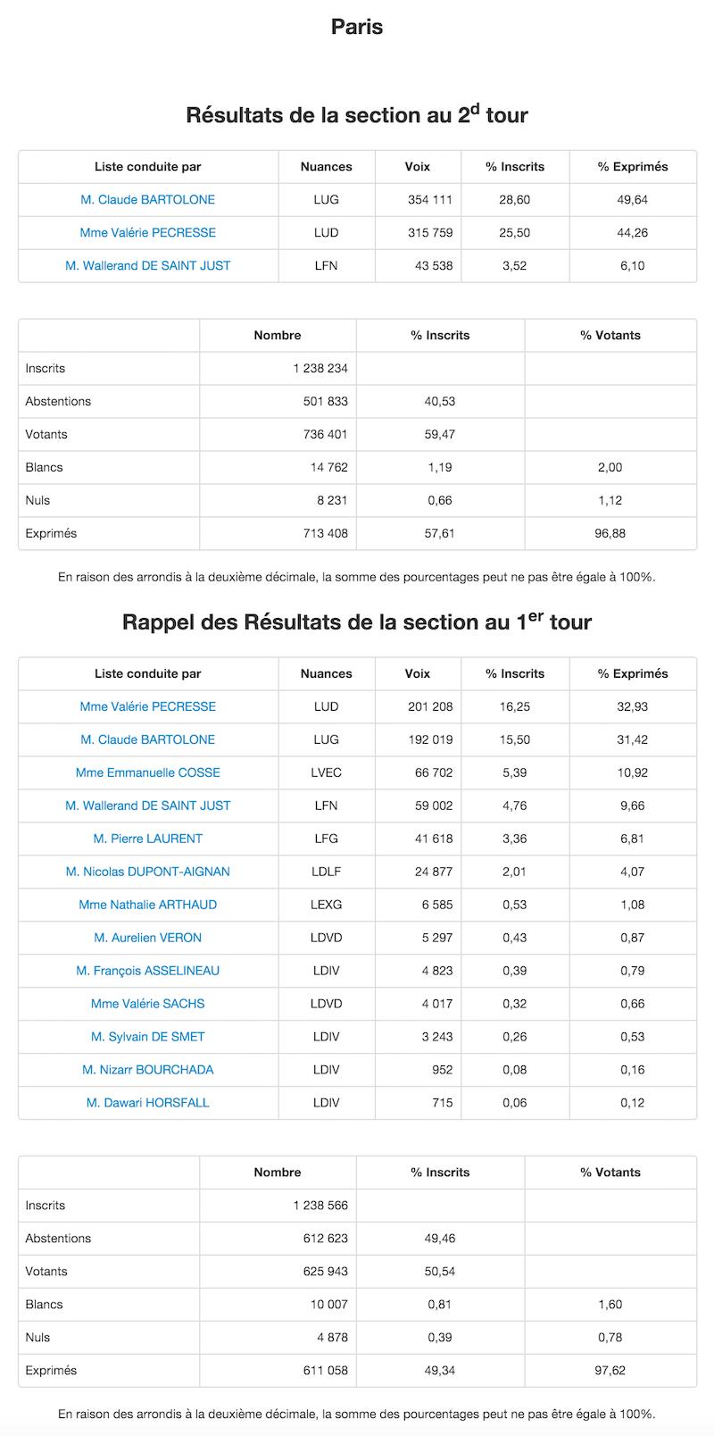 Régionales 2015 - 2nd et 1er tour à Paris © Ministère de l'Intérieur